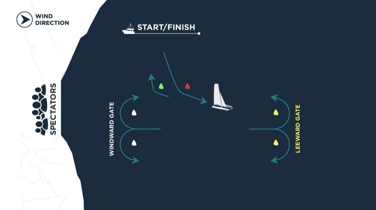 Diagram of an Extreme Sailing Series™ windward-leeward stadium racecourse with a reaching start