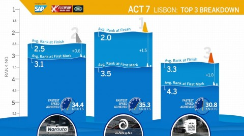 A look back to Act 7, Lisbon with the SAP Sailing Analytics
