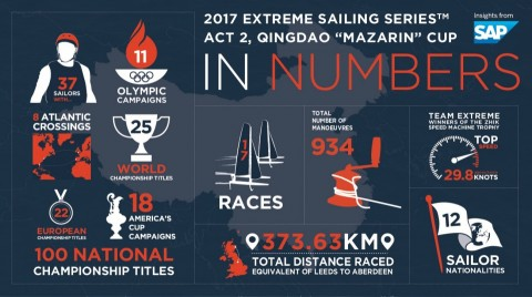"Act 2, Qingdao ""Mazarin"" Cup in numbers"